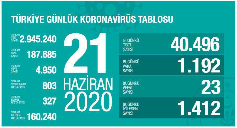 آخرین آمار کرونا در ترکیه 01 تیر 99
