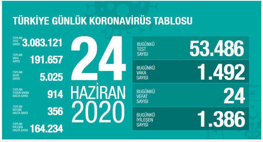 آخرین آمار کرونا در ترکیه 04 تیر 99