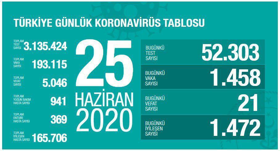 آخرین آمار کرونا در ترکیه 05 تیر 99