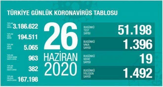 آخرین آمار کرونا در ترکیه 06 تیر 99
