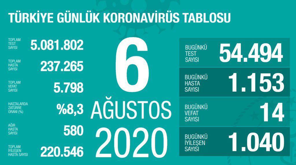 آخرین آمار کرونا در ترکیه 16 مرداد 99
