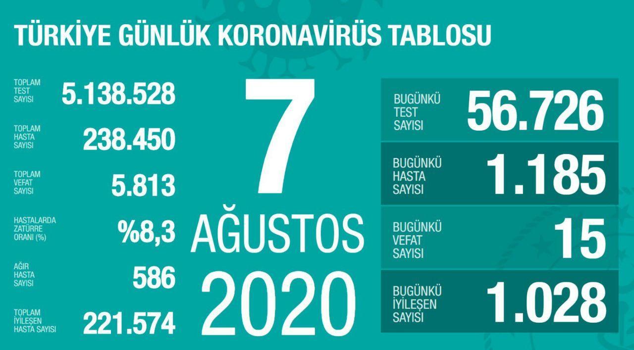 آخرین آمار کرونا در ترکیه 17 مرداد 99