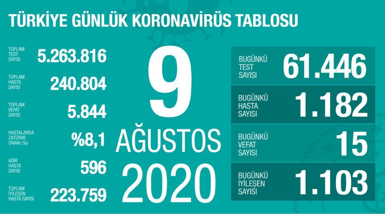 آخرین آمار کرونا در ترکیه 19 مرداد 99
