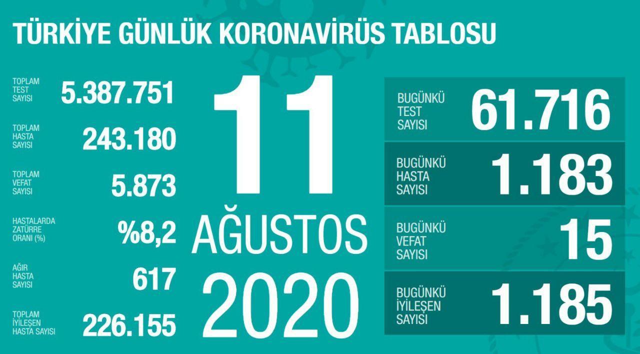 آخرین آمار کرونا در ترکیه 21 مرداد 99